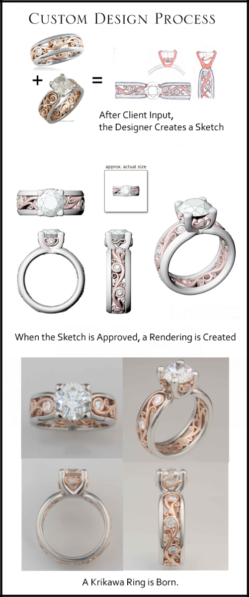 Custon Ring Design Process