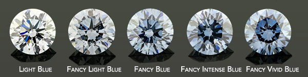 lab created diamond color chart