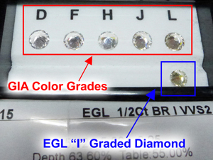 EGL Color Graded Diamond Versus GIA Color Grades