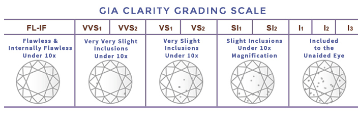 gia clarity grading scale