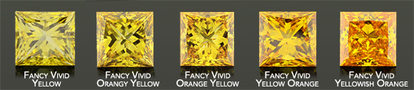 Yellow to Orange Diamond Color Chart