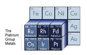 The Platinum Group Metals Periodic Table Excerpt