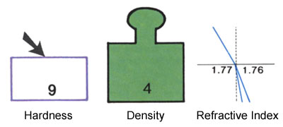 Hardness Density and Refractive Index